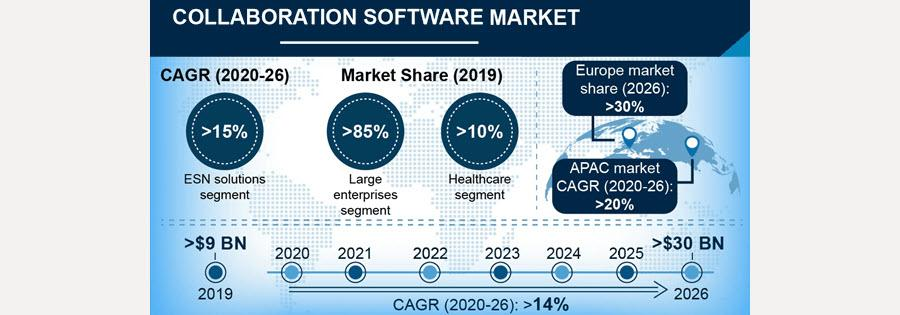 Collaboratoin software market